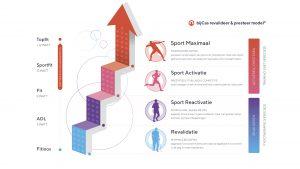 activatiemodel prestatie revalidatie ladder